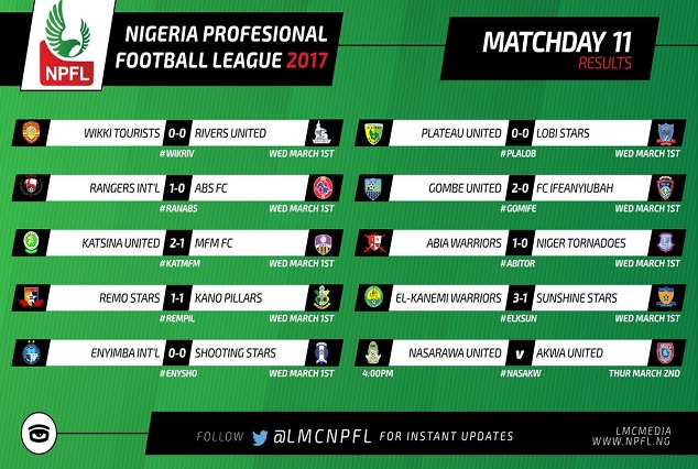 NPFL MATCHDAY 11: El-kanemi Close Gap On Plateau Utd, Shooting Stars Secured Their First Point At Enyimba 3