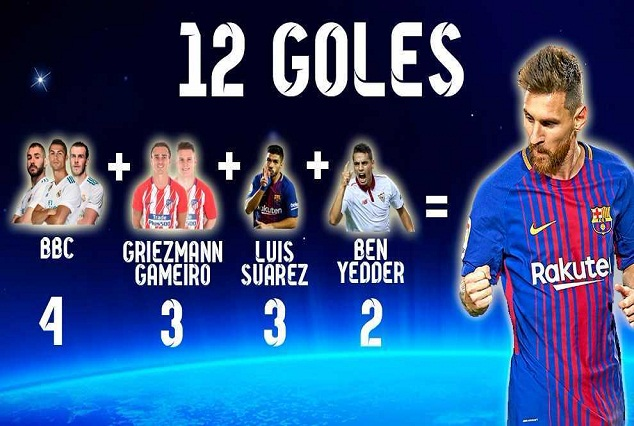 Lionel Messi Remain A Consistent Force In LaLiga, Outscoring Seven Of His Rivals 1